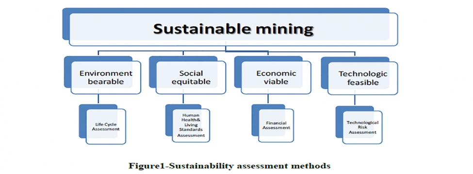 Sustainability Assessment Methods For Development Of Oil Shale Deposits Srk Consulting View assessment methods research papers on academia.edu for free. sustainability assessment methods for
